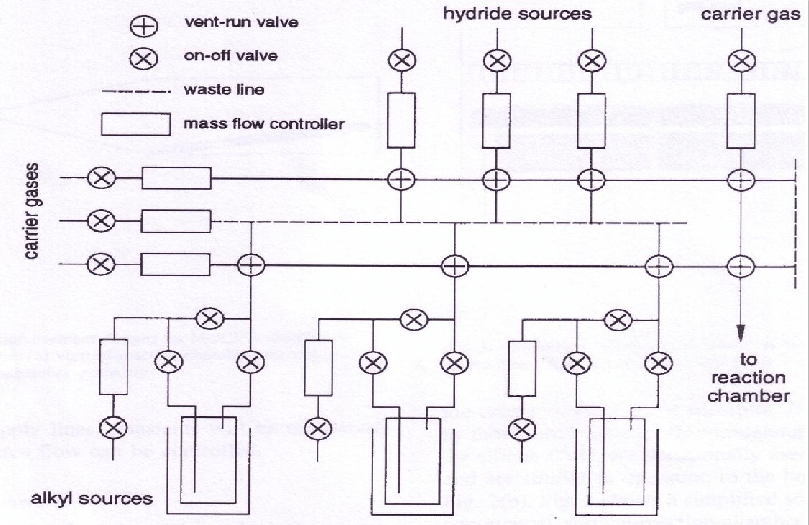 Schematic diagram of MOCVD reactor delivery system gas