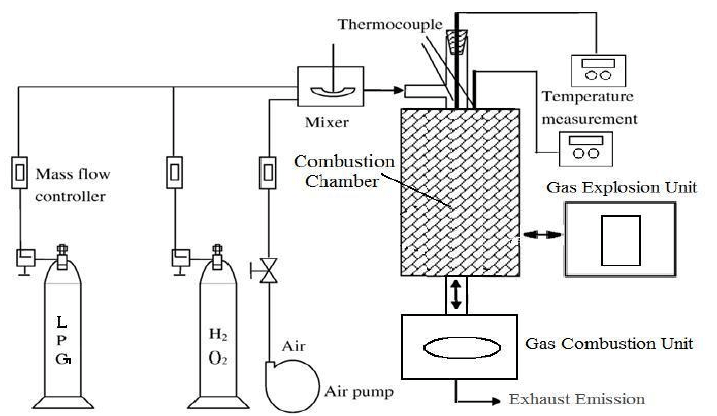 Schematic flow diagram LPGH 2 O 2 combustion system