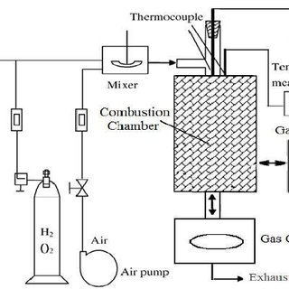 (PDF) INFLUENCE OF HYDROGEN PEROXIDE ON LIQUEFIED