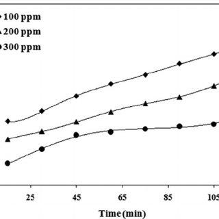 (PDF) Oxidative Degradation of Methylene Blue in Aqueous