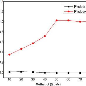 Rhodamine B spirolactam ring opening mechanism of probe 3