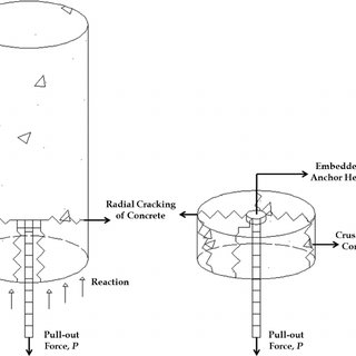 Schematic diagram showing the anchor bolt installation