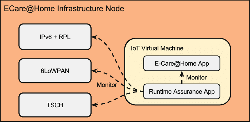 stack diagram virtual environment international dt466 engine the software architecture of static infrastructure nodes comprises a low power ipv6 built