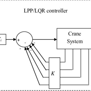 (PDF) Closed-loop schemes for position and sway control of