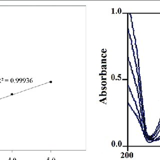 (a) The calibration curve and (b) overlay spectra of