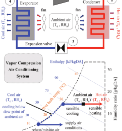 working principle of conventional vapor compression air conditioning vac systems  [ 850 x 1131 Pixel ]