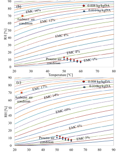 Pictorial representation of process air conditions at different levels heating on emc chart for also rh researchgate