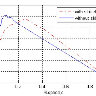 %Speed vs. normalized current Torque vs speed curve for