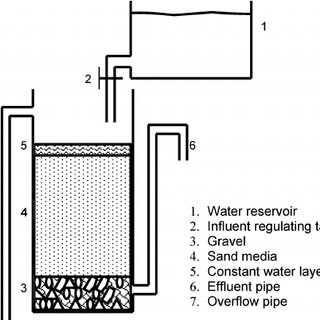 (PDF) Design of a car wash waste water treatment process