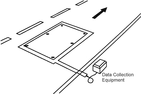 ehicle Counter Figure: 8-Inductive Loop Detector