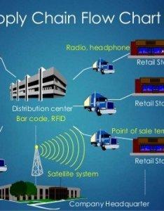 Walmart supply chain flowchart also download scientific diagram rh researchgate
