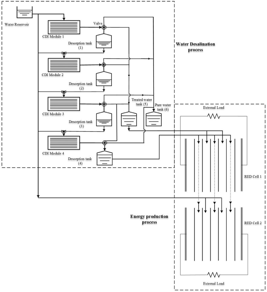 Process flow diagram of the integrated electrochemical CDI