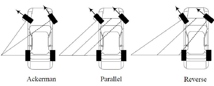 By increasing the speed at a turn, parallel or reverse