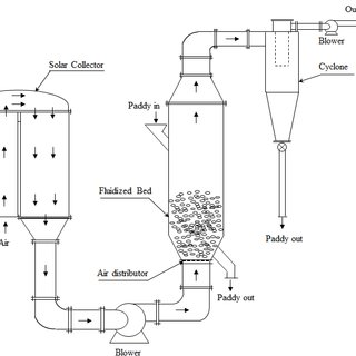(PDF) Design and Performance of Solar-assisted Fluidized