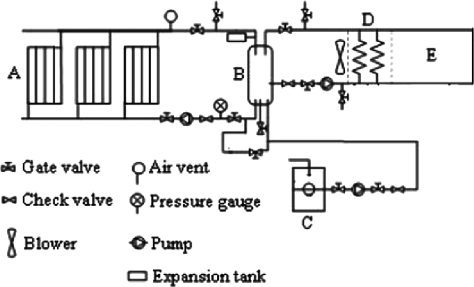 Schematic of SDS with heat exchanger (A: heat pipe