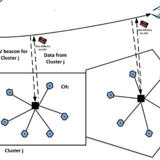 Classification of cluster-based routing protocols for UAV
