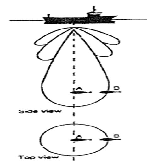 The working principle of Split Beam on detecting fish echo