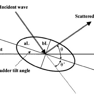 Geometry targets in Split Beam transducer. Towards the