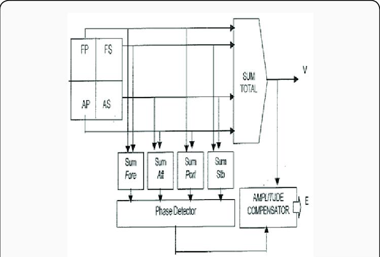 Block diagram of the receiver split beam echosounder