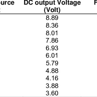 (PDF) Wireless power transfer by using solar energy