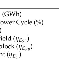 Concentrating solar power (CSP) plant model with thermal