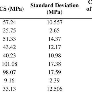 (PDF) Correlation between Uniaxial Compressive Strength