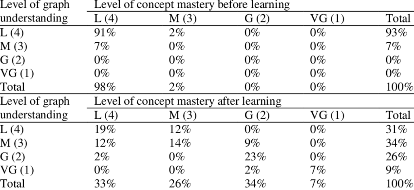 Correlations between the Test Results of Graph