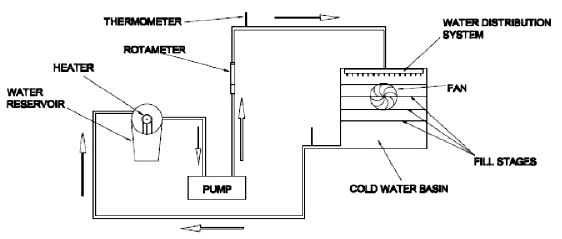 Schematic diagram of the laboratory scale cooling tower