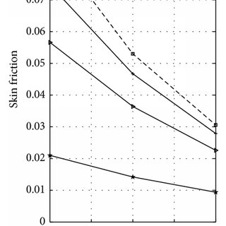 Effects of thermal Grashof number (Gr) and mass Grashof