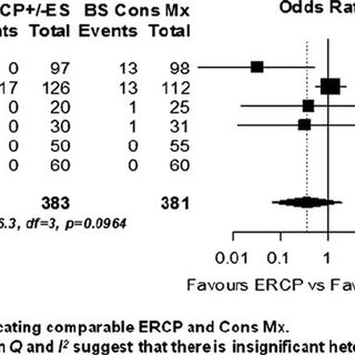 Death (mortality). CI indicates confidence interval; ERCP