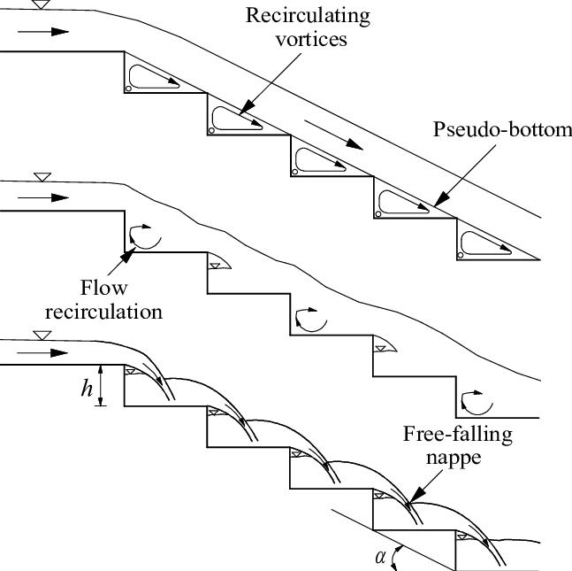 Flow regimes above stepped cascades: a) skimming flow, b