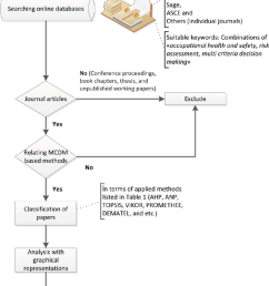 research methodology flow chart  [ 850 x 1124 Pixel ]