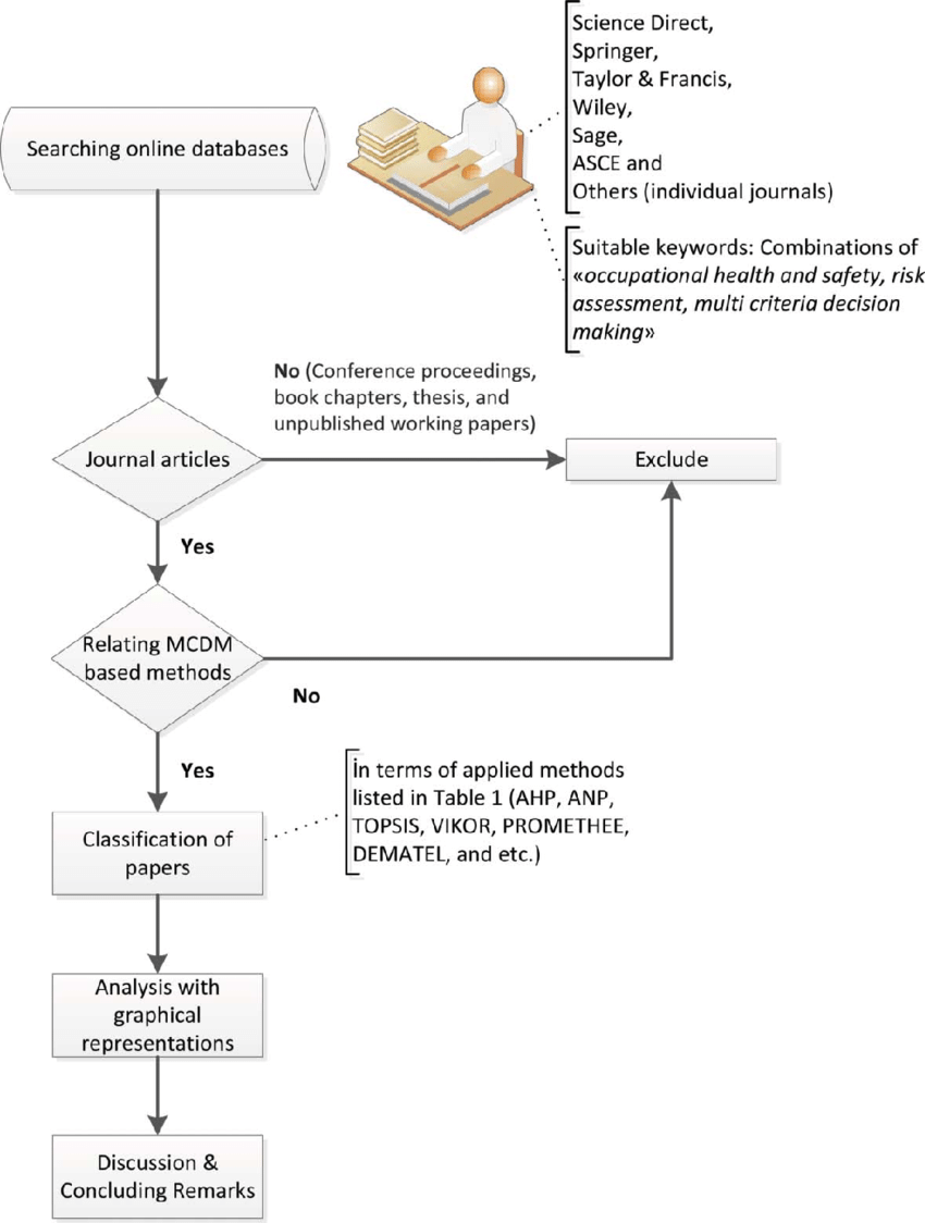 hight resolution of research methodology flow chart