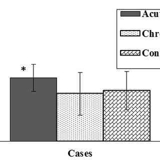 Total bilirubin measurement in acute and chronic