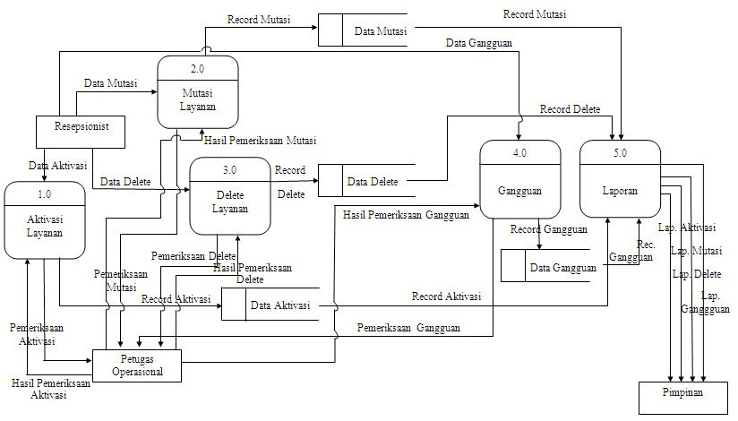1: DFD (Data Flow Diagram) level O Customer Tracking
