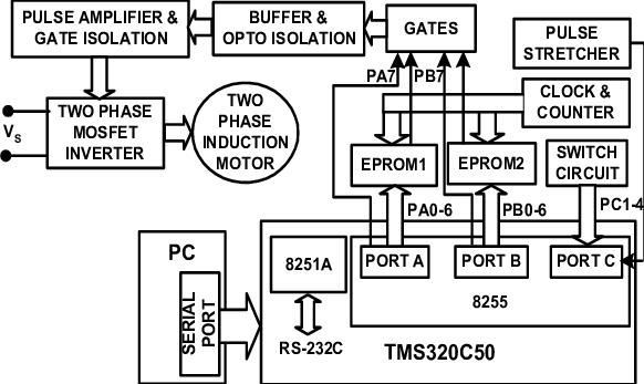 Block Diagram of the Digital Signal Processor Controlled