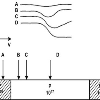 Threshold voltage vs. channel length curves along the