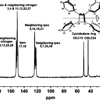 Plot of 13 C chemical shifts for the 1:1 co-crystallized
