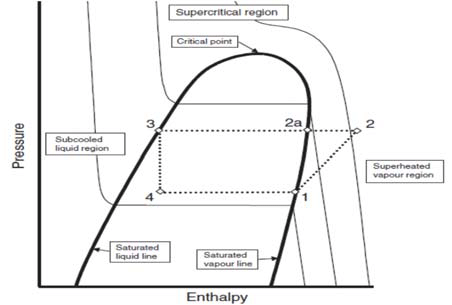 temperature enthalpy diagram for water wiring harbor breeze ceiling fan heat exchanger diagrams figure 2 p h of vapor compression ac systems constant pressure lines change
