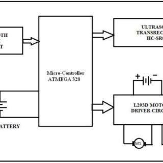 (PDF) Smart Phone Controlled Robot Using ATMEGA328