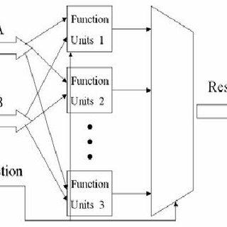 (PDF) Design & Simulation 64 bit ALU