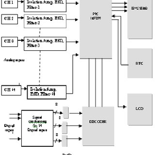 analog data acquisition system block diagram three way switch wire of download scientific microcontroller based das