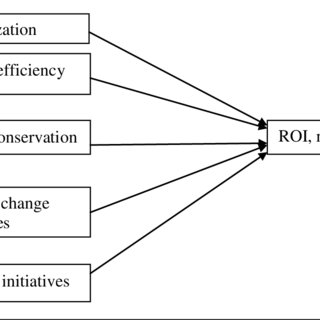 (PDF) A Fuzzy Logic based Model for Analysis of a Research