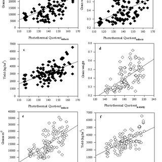 Scatter plot of (a & e) Grains per meter square (GM), (b