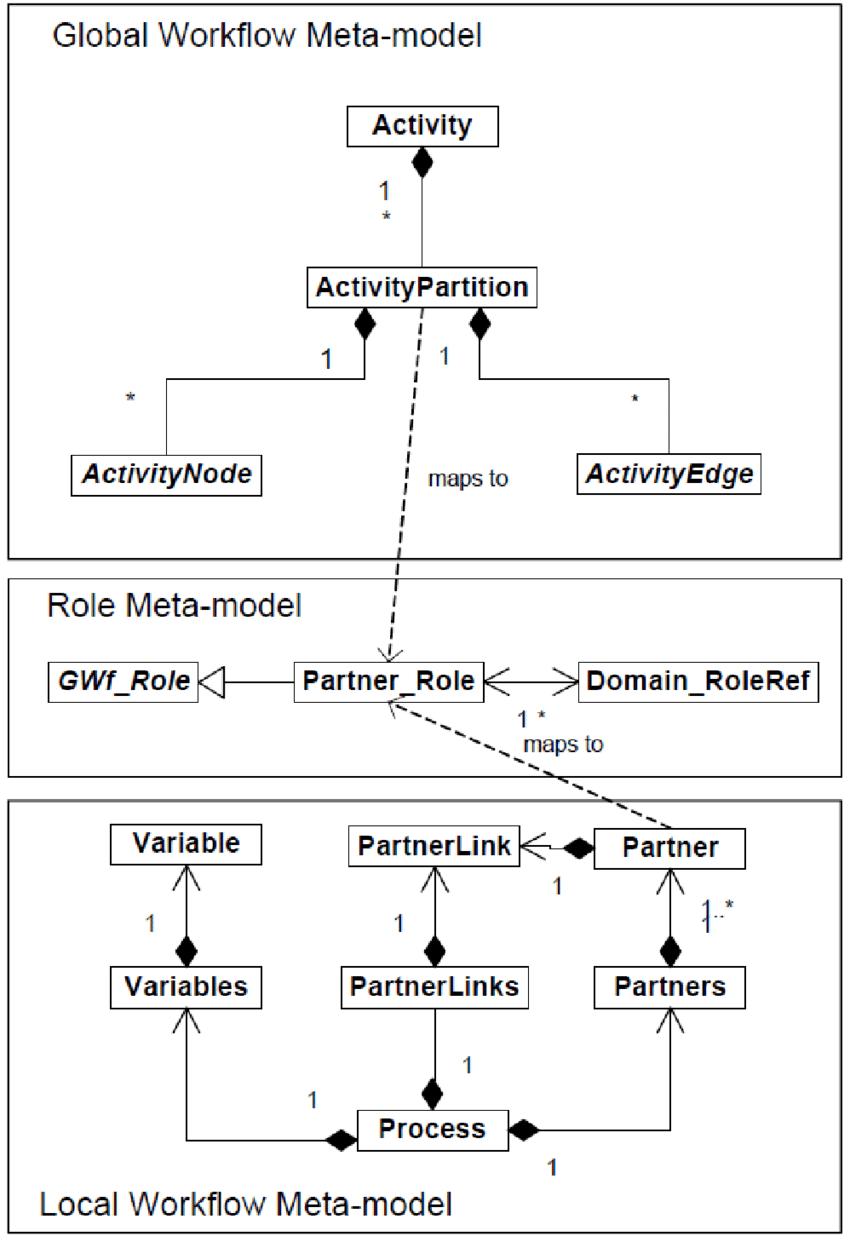 medium resolution of 3 sectet dsl metamodels 8