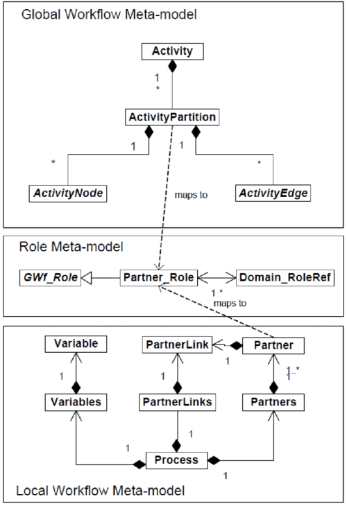 small resolution of 3 sectet dsl metamodels 8