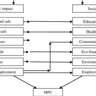 (PDF) Socio-Economic Impacts of Dairy Cooperative