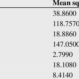 (PDF) Hyman's diallel analysis to study genetic parameters