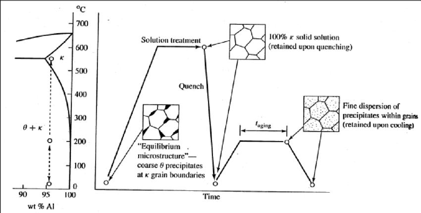 beryllium copper phase diagram