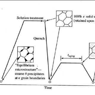 (PDF) Effect of Precipitation Hardening on Mechanical